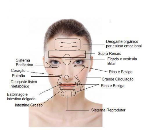 Diagnóstico pela face